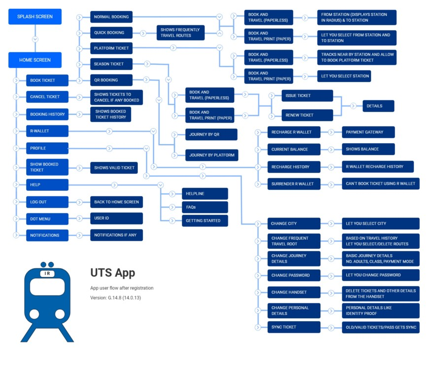 Existing User flow for UTS